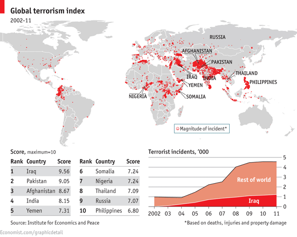 IEP global terrorism index top 10.png